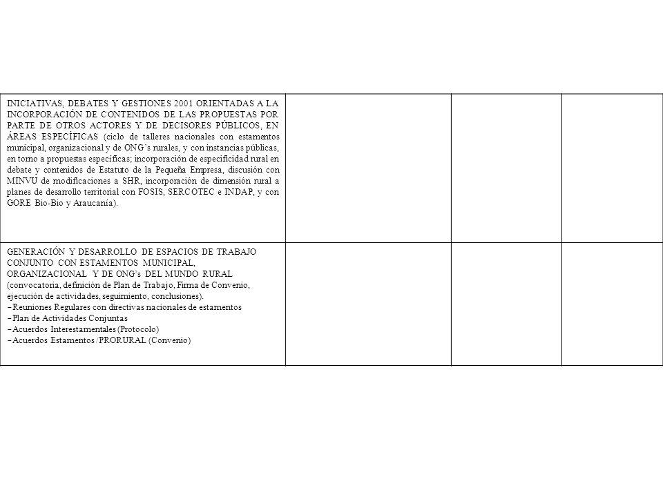 INICIATIVAS, DEBATES Y GESTIONES 2001 ORIENTADAS A LA INCORPORACIÓN DE CONTENIDOS DE LAS PROPUESTAS POR PARTE DE OTROS ACTORES Y DE DECISORES PÚBLICOS, EN ÁREAS ESPECÍFICAS (ciclo de talleres nacionales con estamentos municipal, organizacional y de ONG's rurales, y con instancias públicas, en torno a propuestas específicas; incorporación de especificidad rural en debate y contenidos de Estatuto de la Pequeña Empresa, discusión con MINVU de modificaciones a SHR, incorporación de dimensión rural a planes de desarrollo territorial con FOSIS, SERCOTEC e INDAP, y con GORE Bio-Bio y Araucanía).