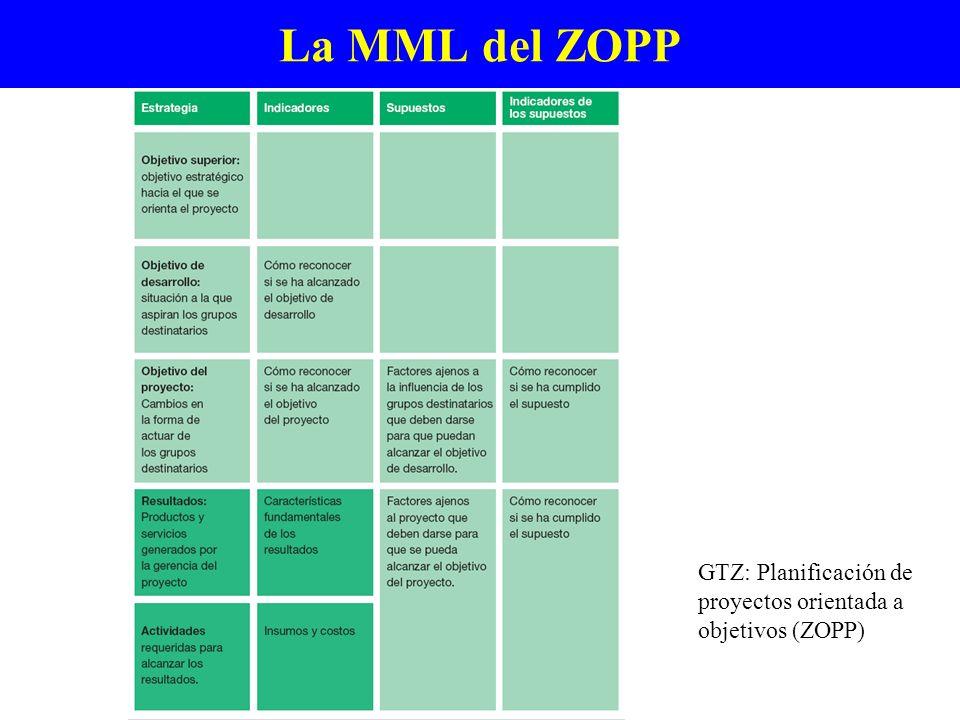 La MML del ZOPP GTZ: Planificación de proyectos orientada a objetivos (ZOPP)