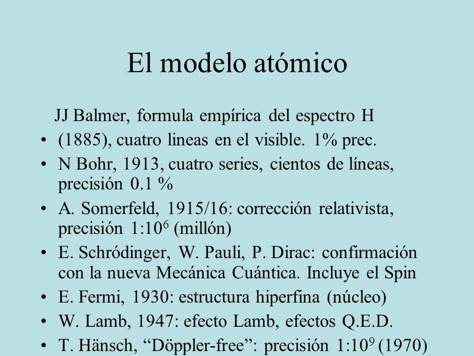 El modelo atómico JJ Balmer, formula empírica del espectro H