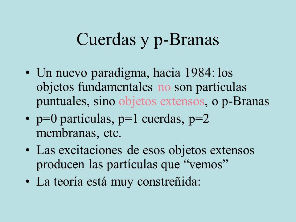 Cuerdas y p-Branas Un nuevo paradigma, hacia 1984: los objetos fundamentales no son partículas puntuales, sino objetos extensos, o p-Branas.