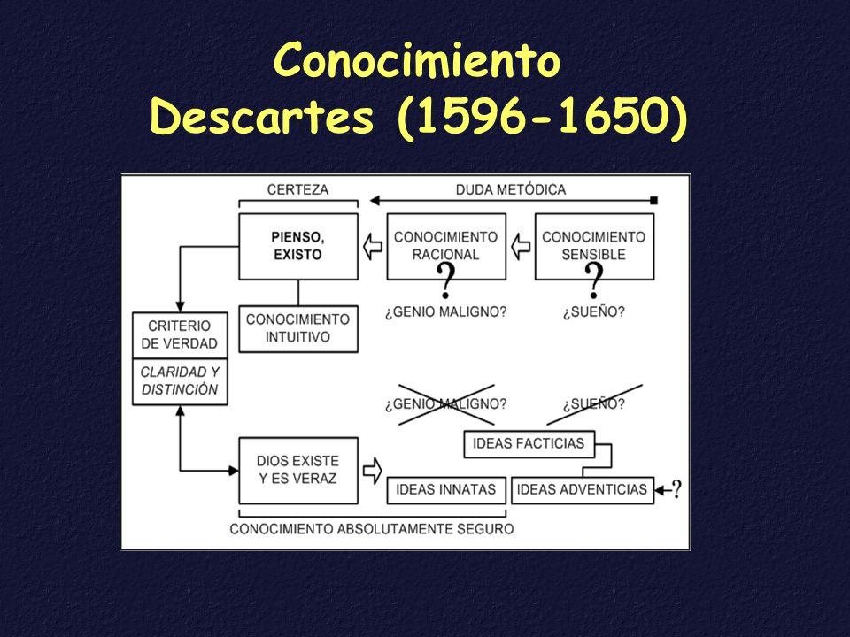 Conocimiento Descartes (1596-1650)