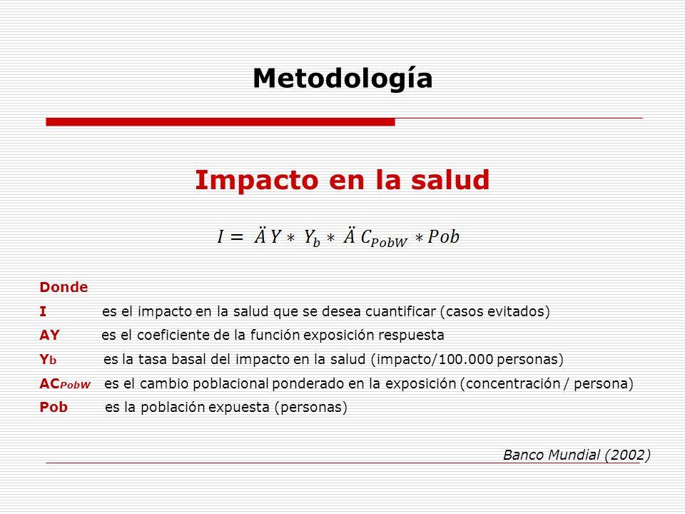 Metodología Impacto en la salud