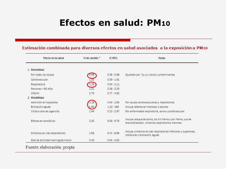 Efectos en salud: PM10 Fuente: elaboración propia