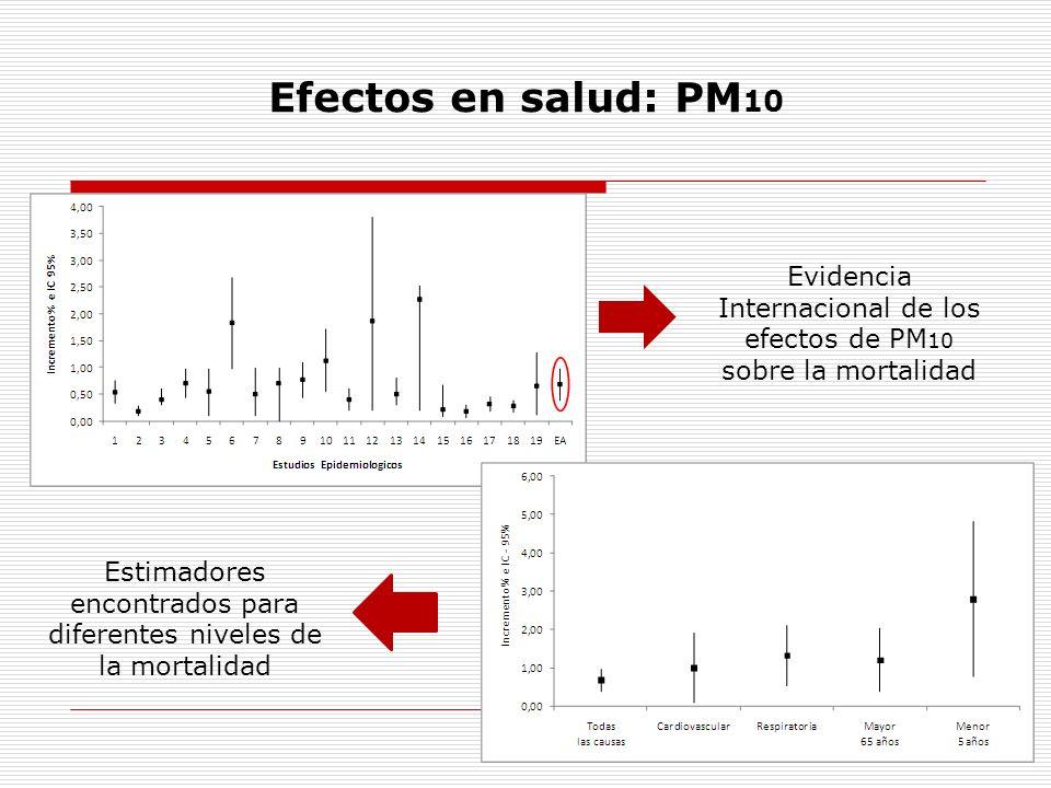 Efectos en salud: PM10 Evidencia Internacional de los efectos de PM10 sobre la mortalidad.