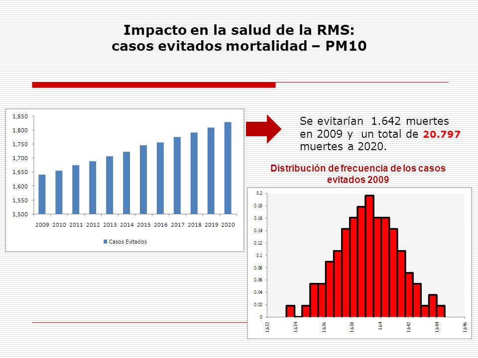 Impacto en la salud de la RMS: casos evitados mortalidad – PM10
