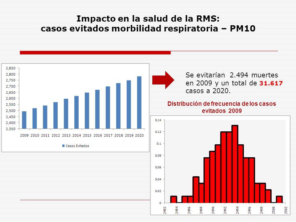 Distribución de frecuencia de los casos evitados 2009