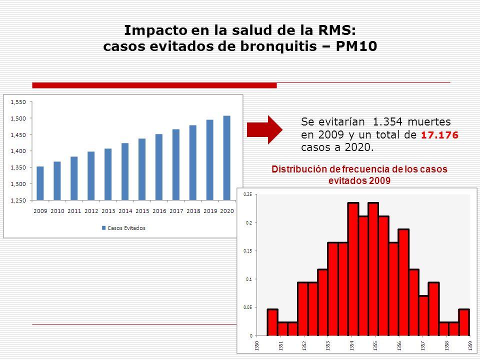 Impacto en la salud de la RMS: casos evitados de bronquitis – PM10