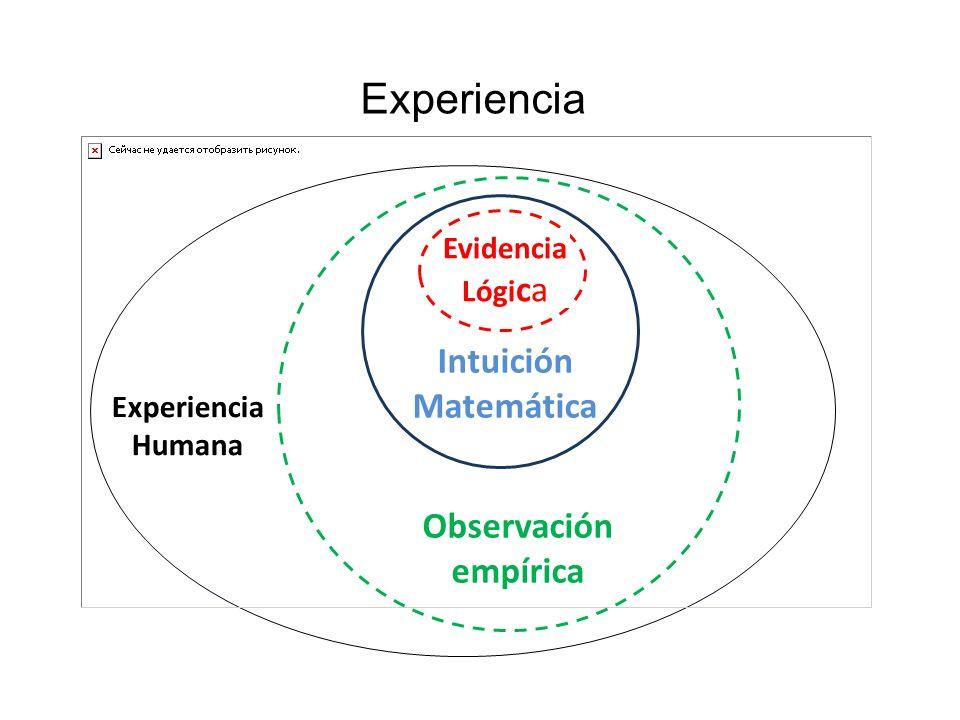 Experiencia Intuición Matemática Observación empírica EvidenciaLógica