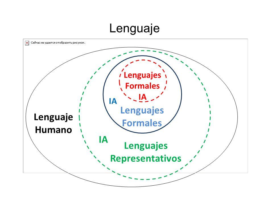 Lenguaje Lenguajes Formales Lenguaje Humano IA Lenguajes