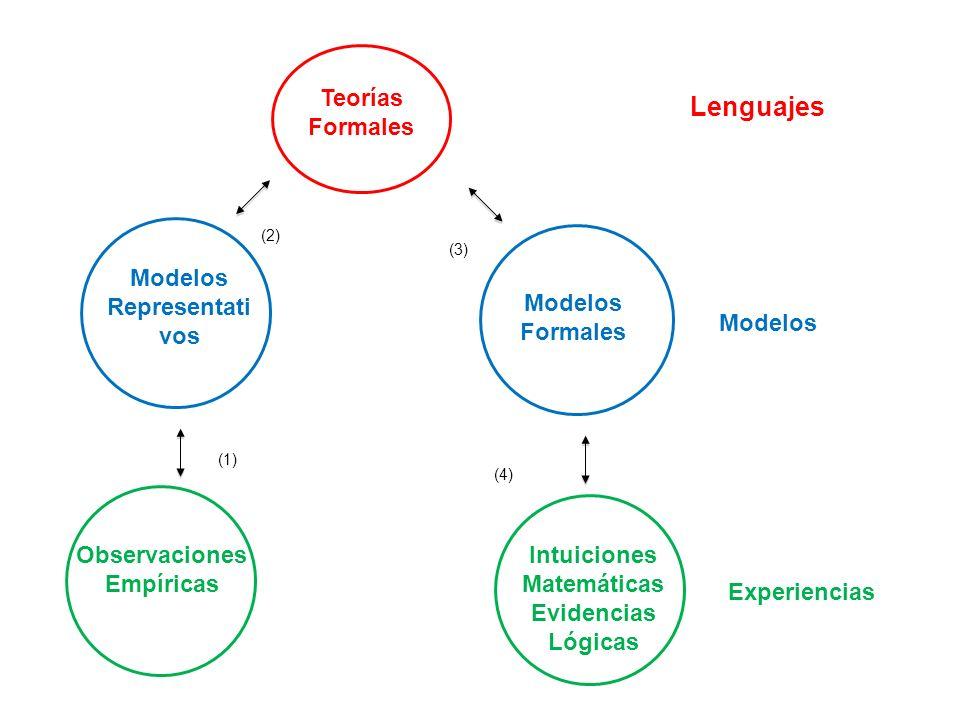 Lenguajes Teorías Formales Modelos Representativos Modelos Formales