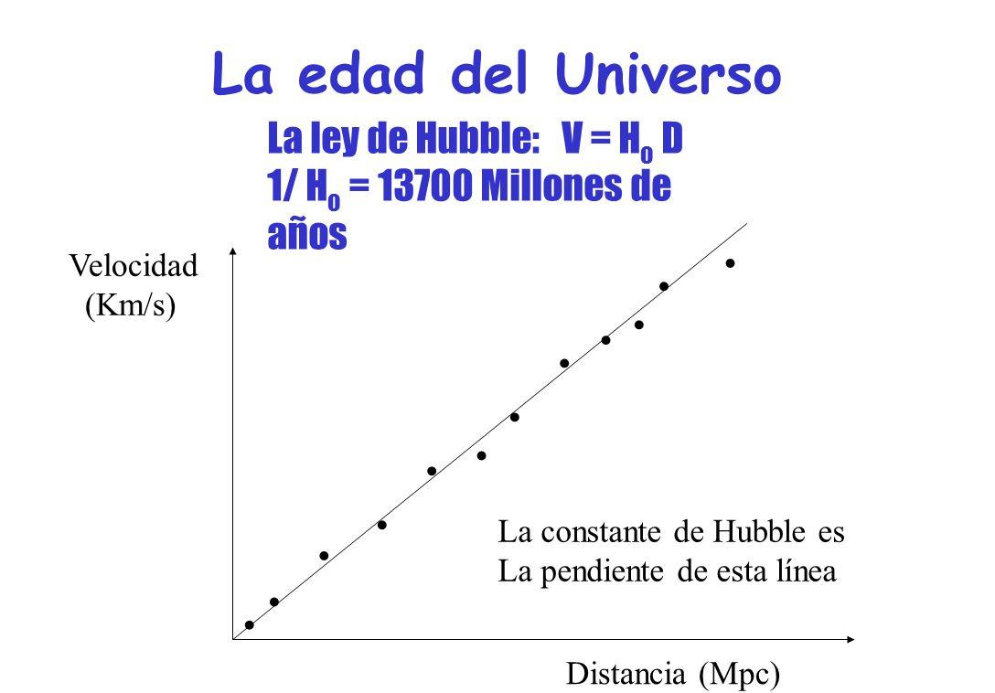La edad del Universo . La ley de Hubble: V = Ho D