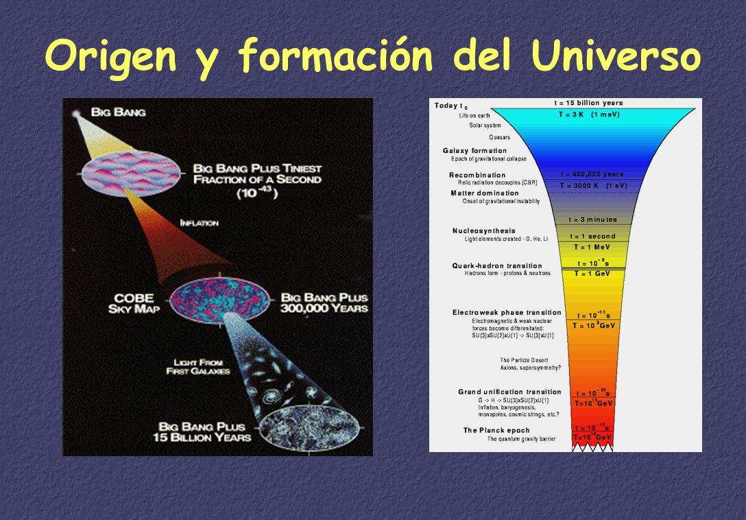 Origen y formación del Universo