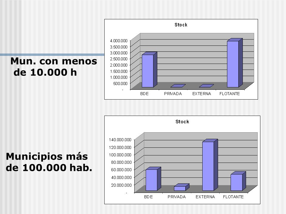 Mun. con menos de 10.000 h Municipios más de 100.000 hab.