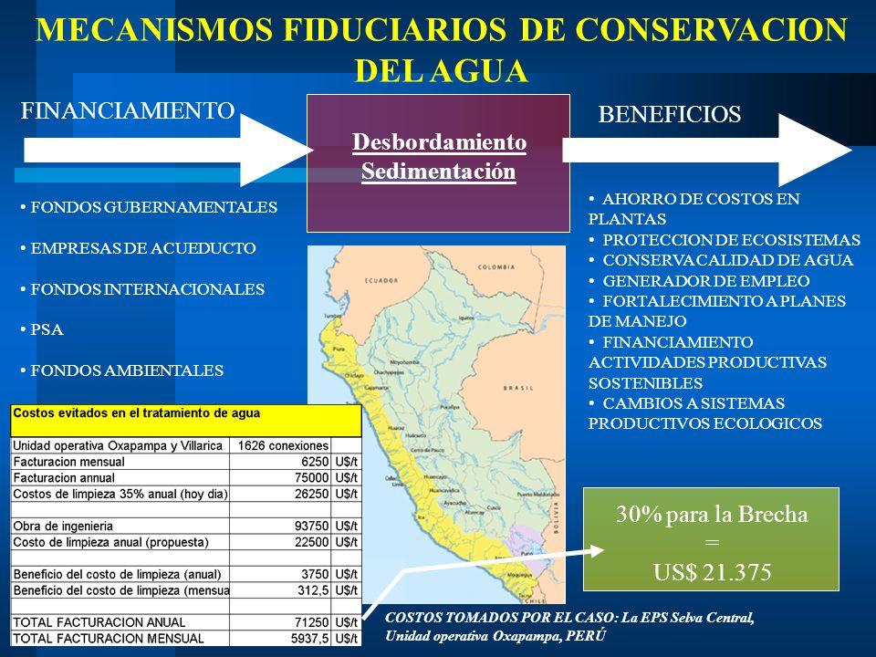 MECANISMOS FIDUCIARIOS DE CONSERVACION DEL AGUA