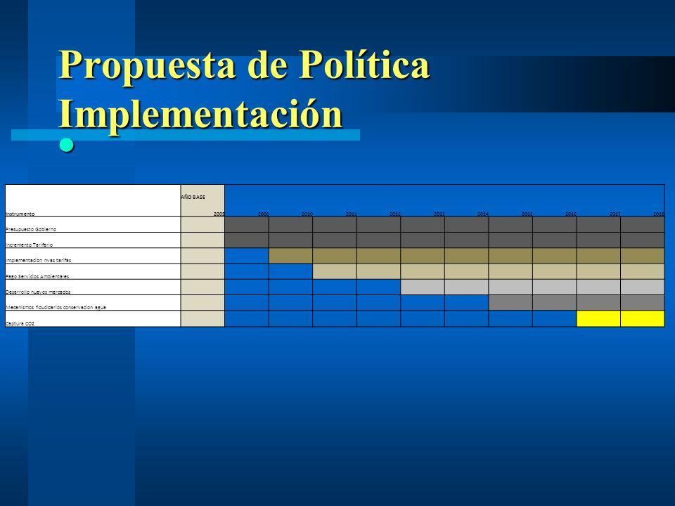 Propuesta de Política Implementación
