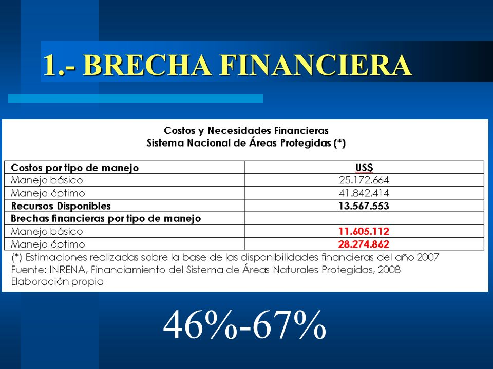 1.- BRECHA FINANCIERA 46%-67%