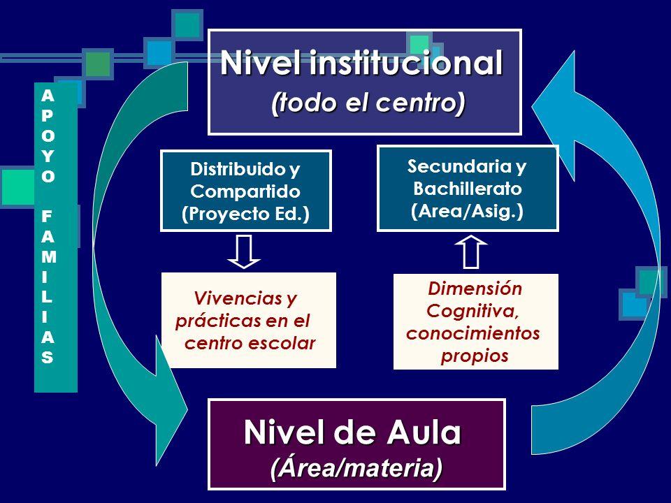 Nivel institucional Nivel de Aula