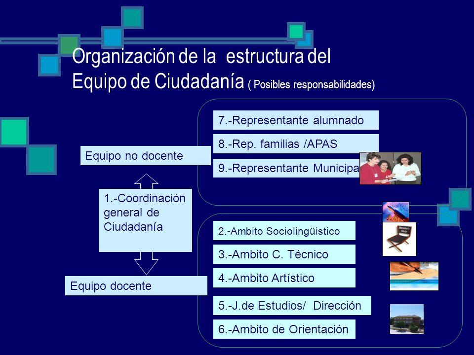 Organización de la estructura del Equipo de Ciudadanía ( Posibles responsabilidades)