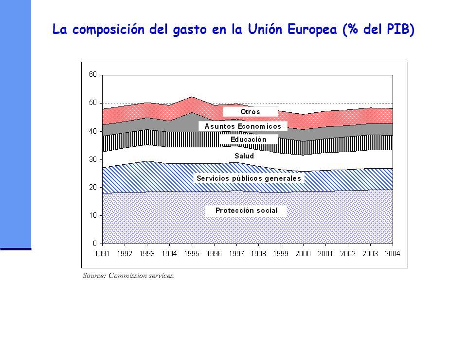 La composición del gasto en la Unión Europea (% del PIB)