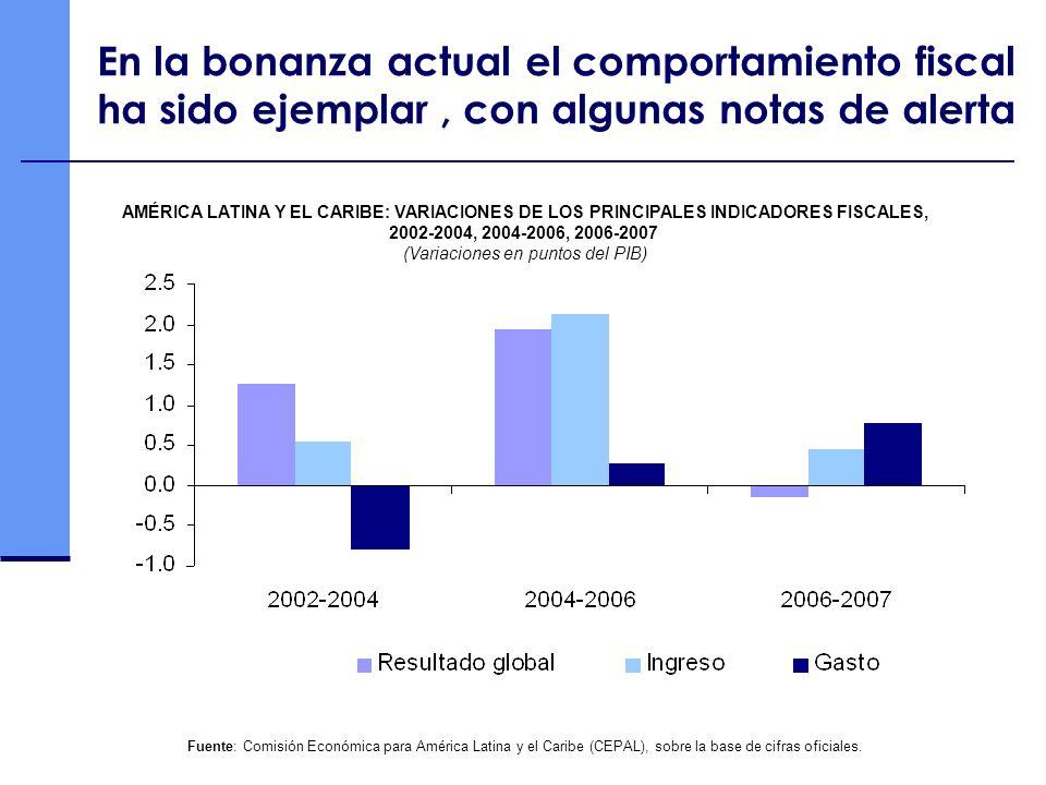 (Variaciones en puntos del PIB)