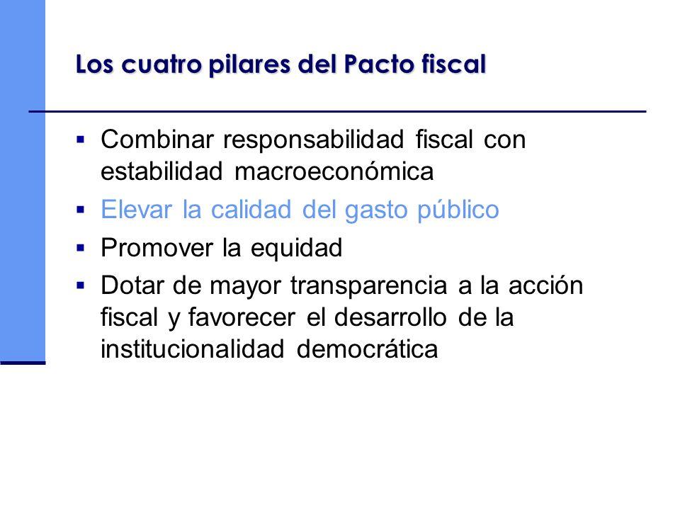 Los cuatro pilares del Pacto fiscal