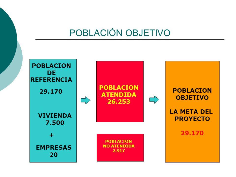 POBLACIÓN OBJETIVO POBLACION DE REFERENCIA POBLACION OBJETIVO