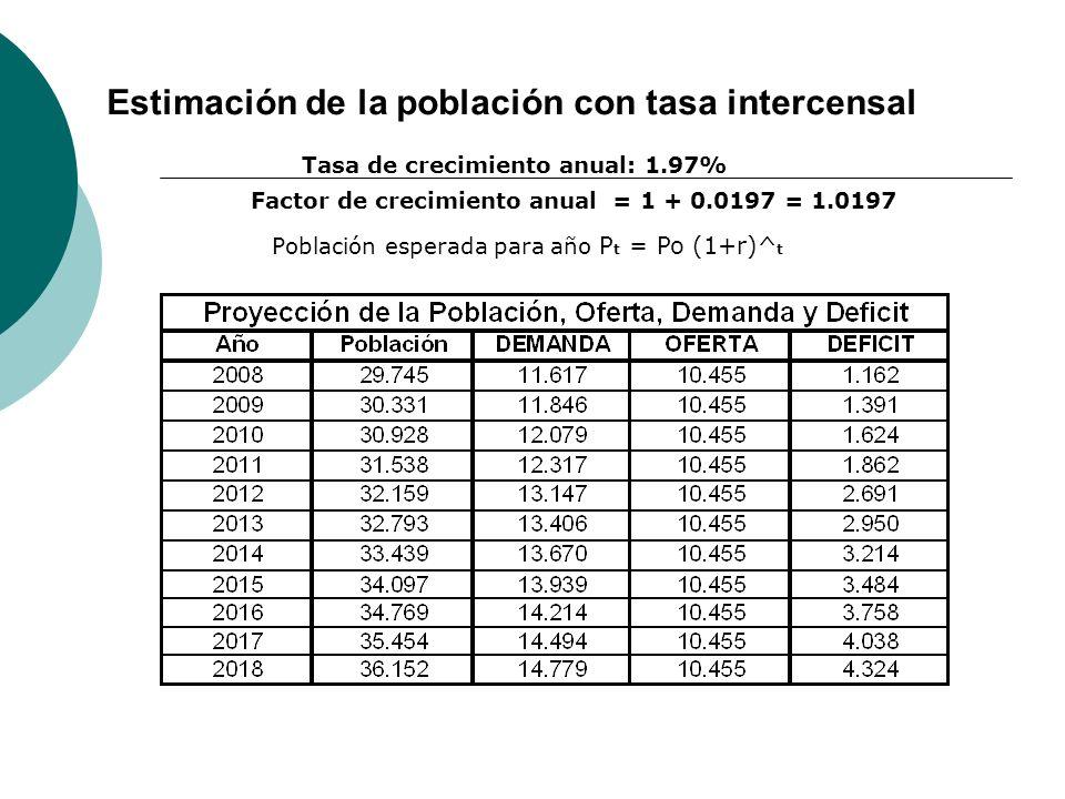 Factor de crecimiento anual = 1 + 0.0197 = 1.0197