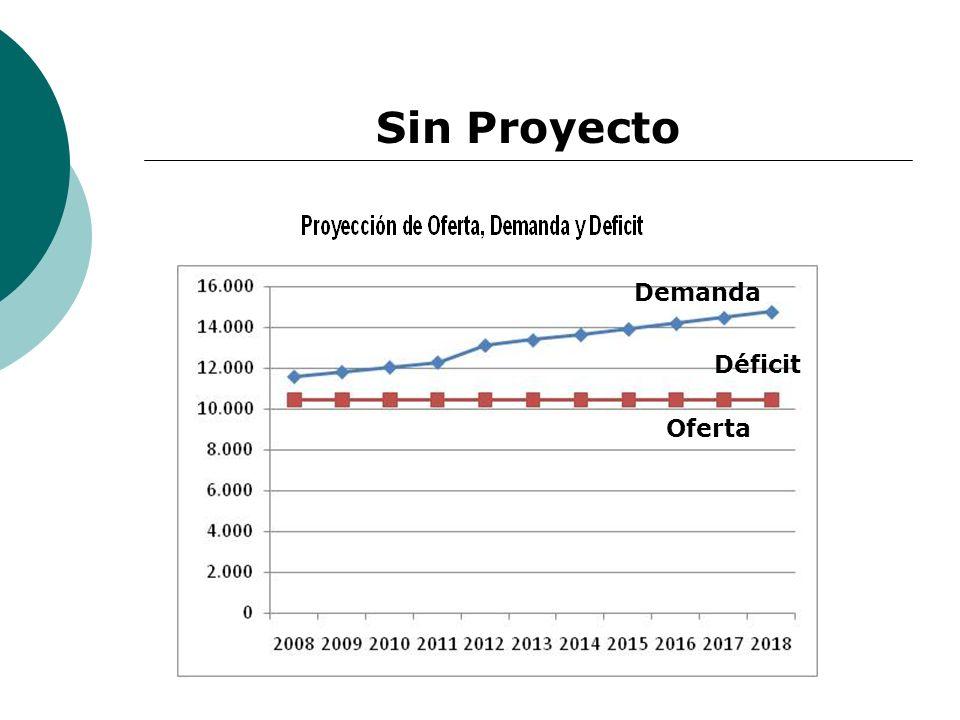 Sin Proyecto Demanda Déficit Oferta