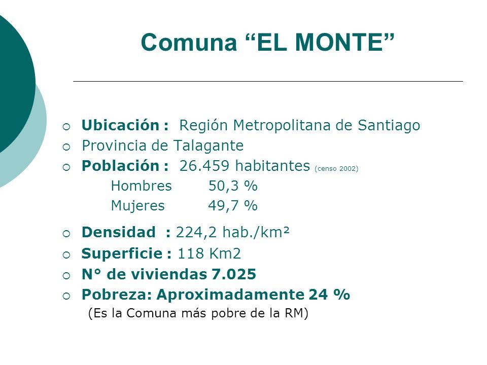 Comuna EL MONTE Ubicación : Región Metropolitana de Santiago