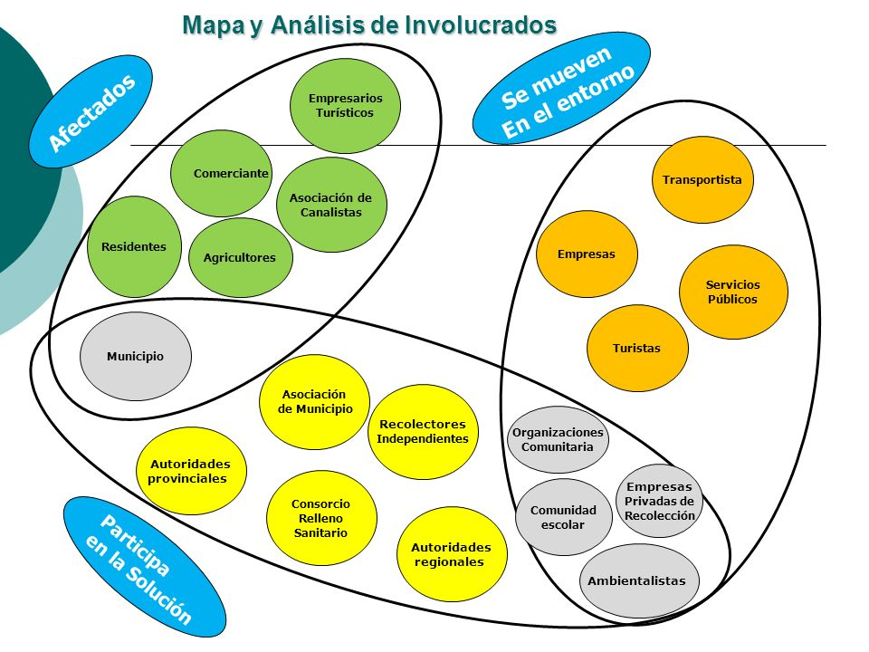 Mapa y Análisis de Involucrados