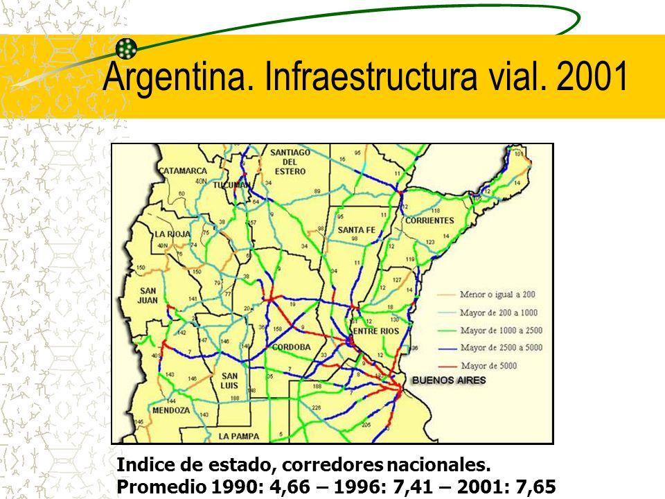 Argentina. Infraestructura vial. 2001