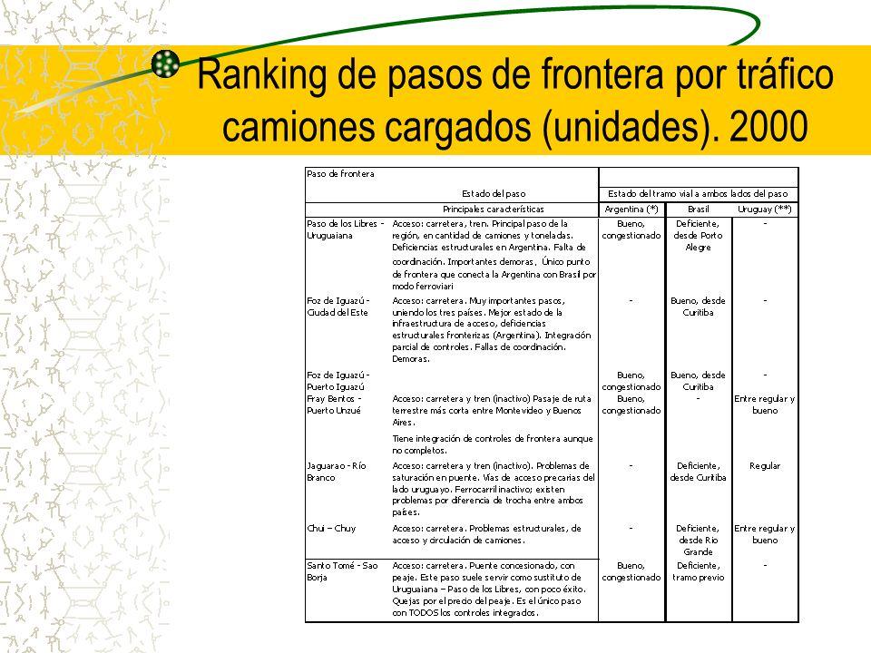 Ranking de pasos de frontera por tráfico camiones cargados (unidades)