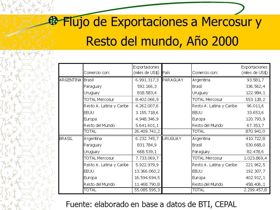 Flujo de Exportaciones a Mercosur y Resto del mundo, Año 2000