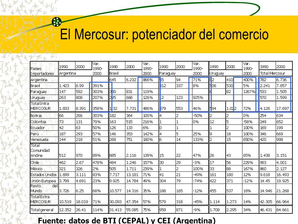 El Mercosur: potenciador del comercio