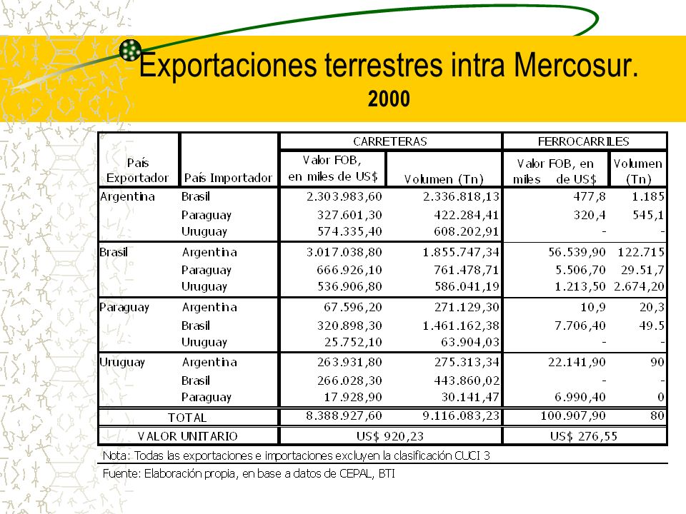Exportaciones terrestres intra Mercosur. 2000