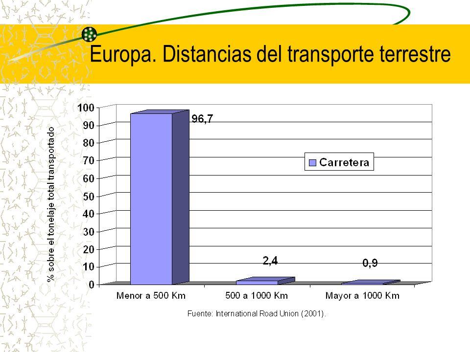 Europa. Distancias del transporte terrestre