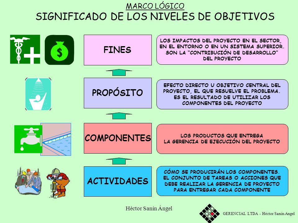 SIGNIFICADO DE LOS NIVELES DE OBJETIVOS