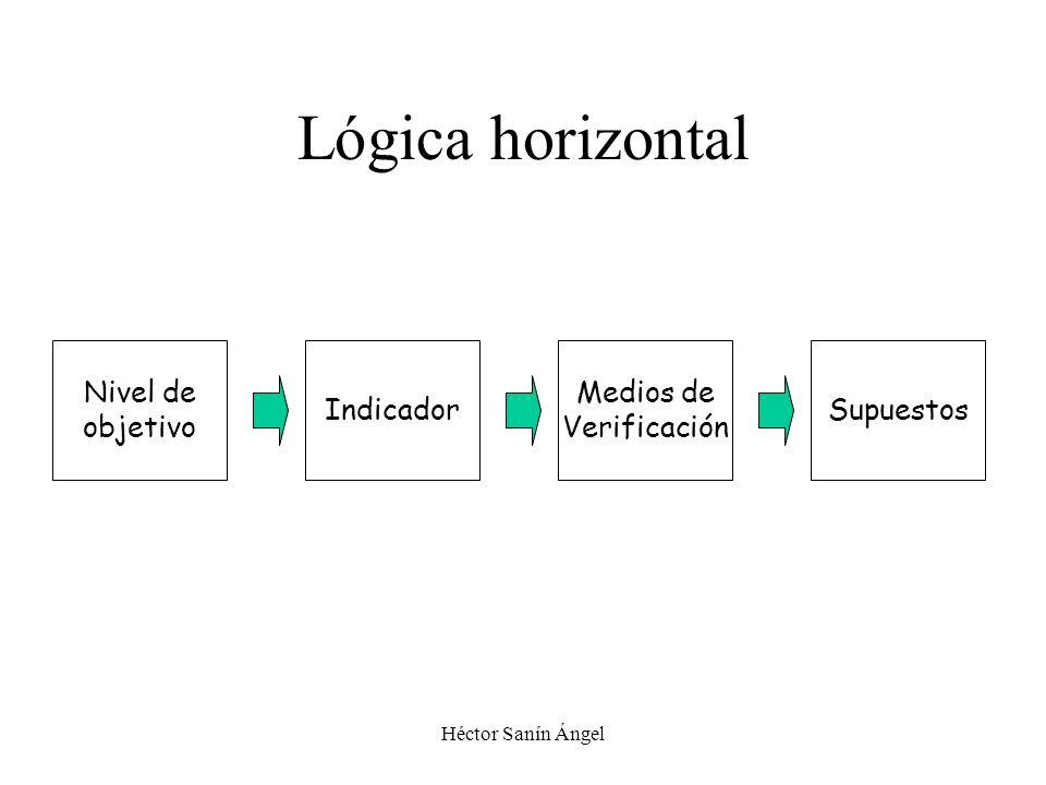 Lógica horizontal Nivel de objetivo Indicador Medios de Verificación