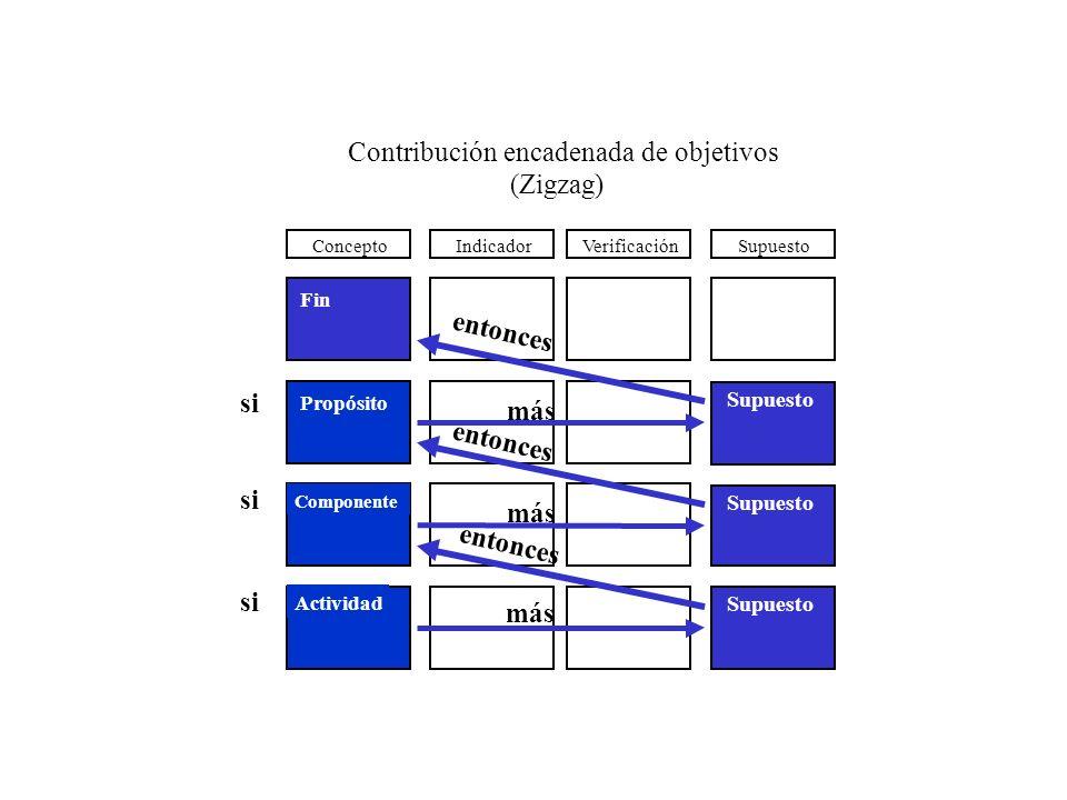 Contribución encadenada de objetivos (Zigzag)