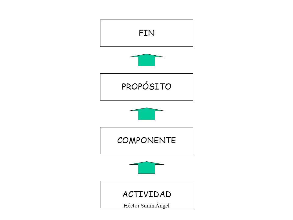 FIN PROPÓSITO COMPONENTE ACTIVIDAD Héctor Sanín Ángel