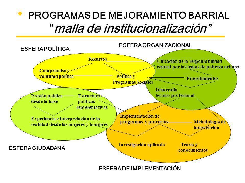 PROGRAMAS DE MEJORAMIENTO BARRIAL malla de institucionalización