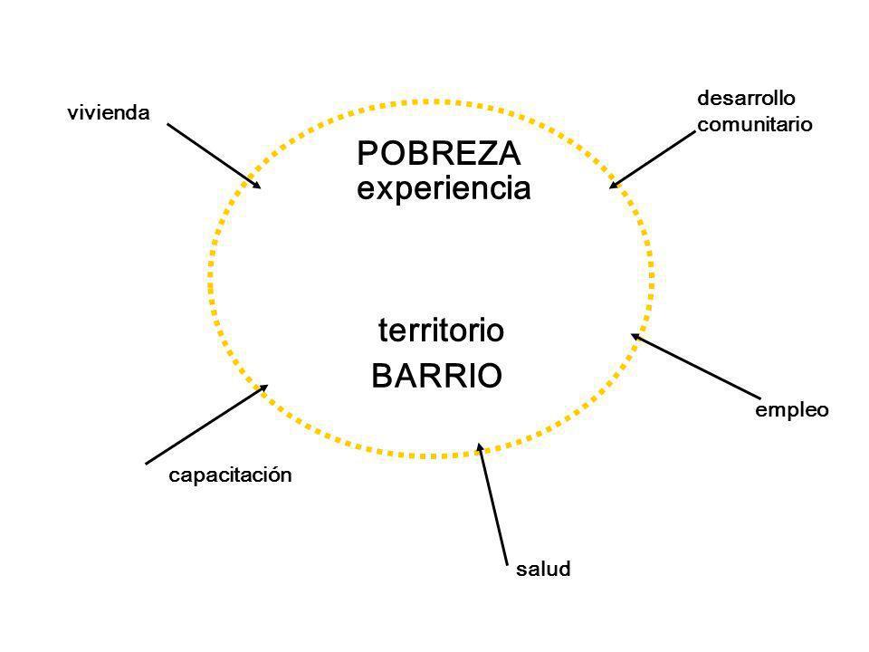POBREZA experiencia territorio BARRIO desarrollo vivienda comunitario