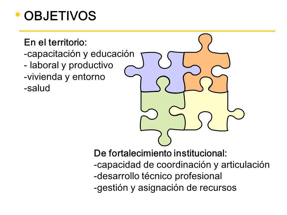 OBJETIVOS En el territorio: capacitación y educación