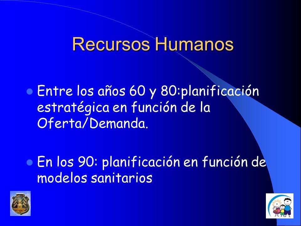 Recursos HumanosEntre los años 60 y 80:planificación estratégica en función de la Oferta/Demanda.