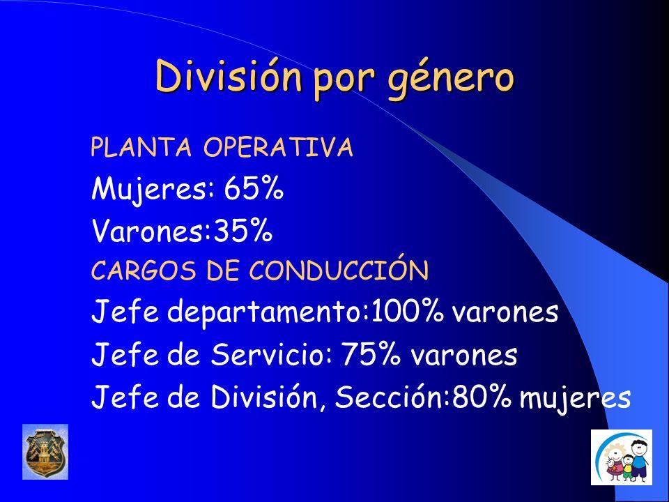División por género Mujeres: 65% Varones:35%