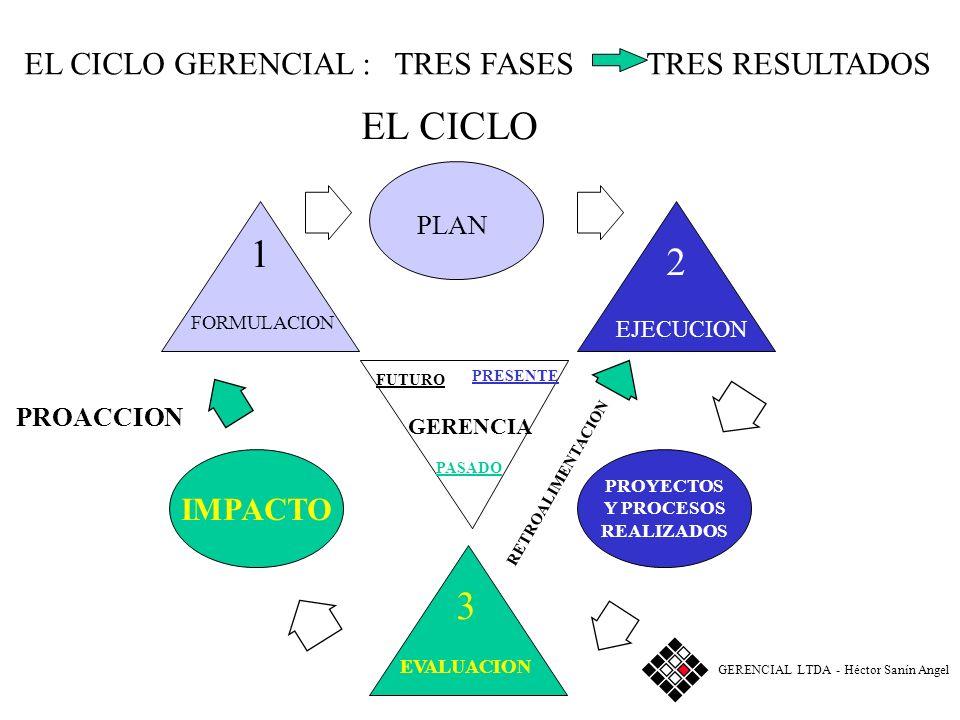 EL CICLO 1 2 3 PLAN EL CICLO GERENCIAL : TRES FASES TRES RESULTADOS