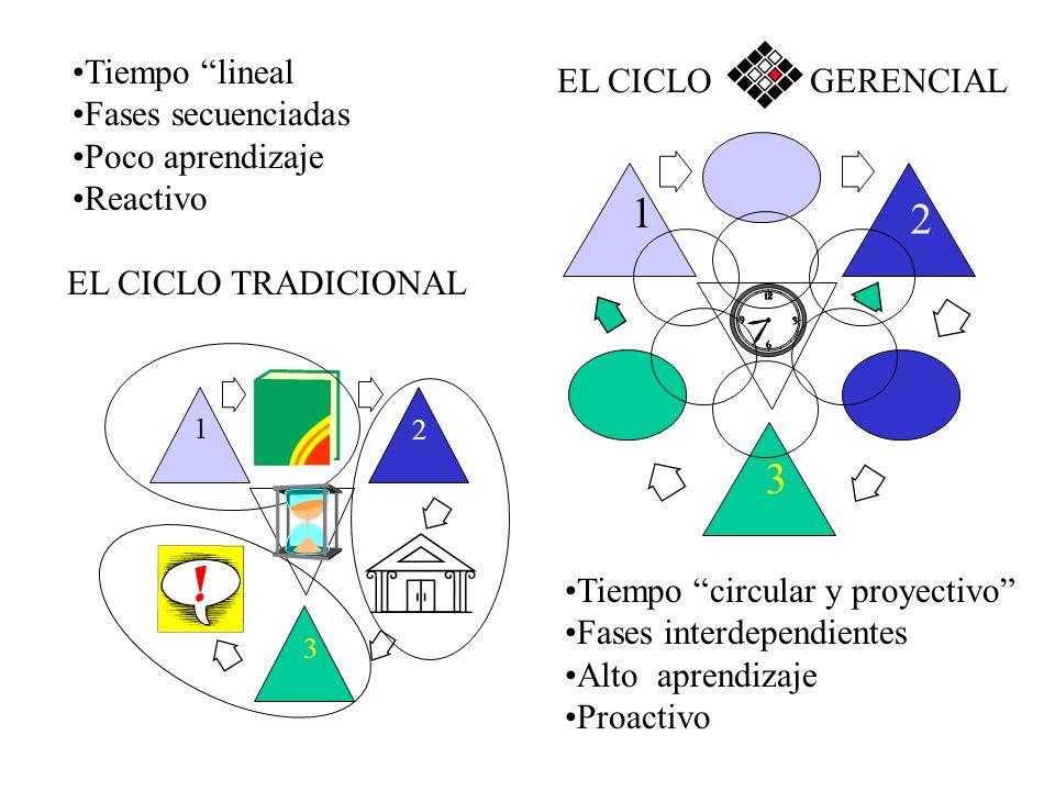 1 2 3 Tiempo lineal EL CICLO GERENCIAL Fases secuenciadas