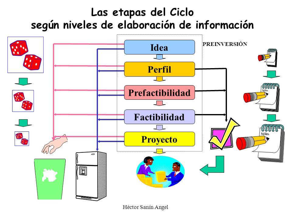 Las etapas del Ciclo según niveles de elaboración de información