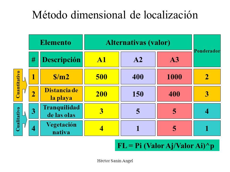 Método dimensional de localización