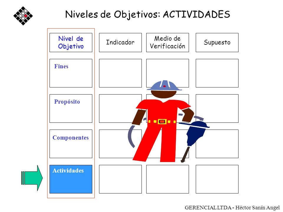 Niveles de Objetivos: ACTIVIDADES